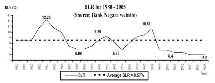 blr-chart-1980-200514