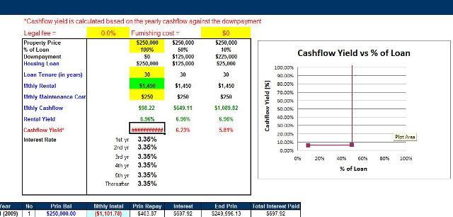 cashflow-projection-tan812