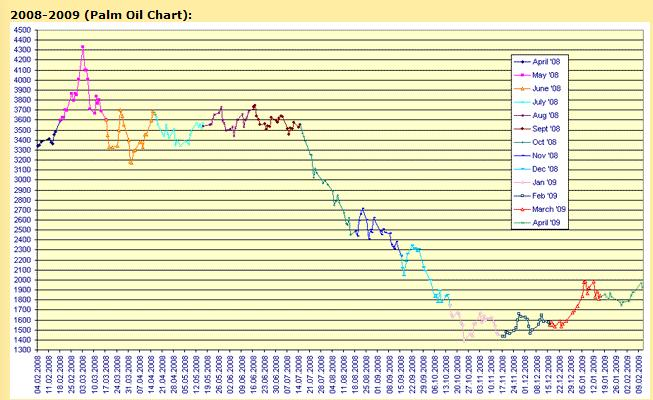 2008-2009-palm-oil-chart